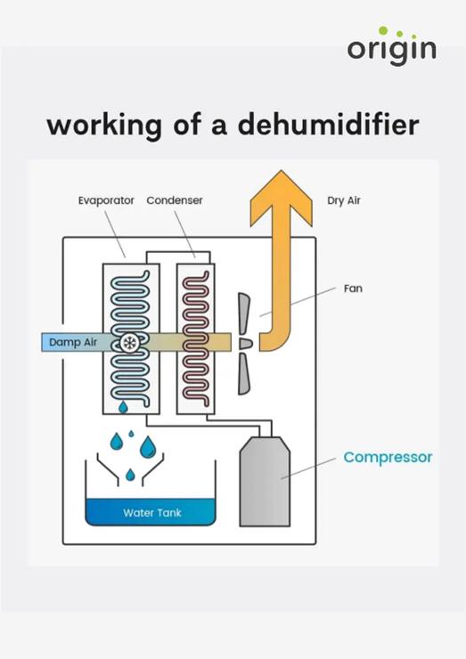 Refrigerant Dehumidifiers Works